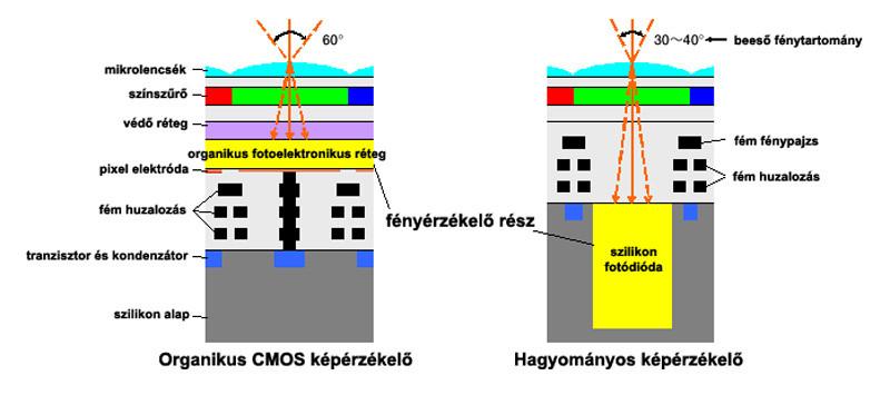 Organikus CMOS képérzékelő